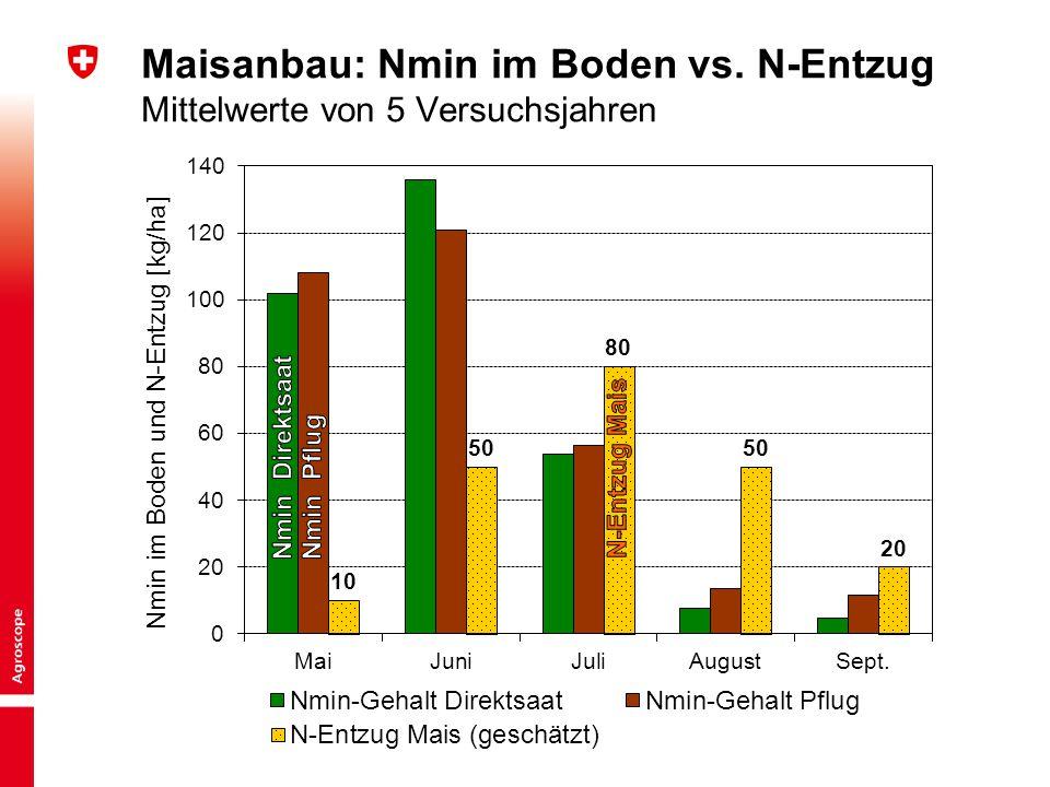 5 Kurzinput «Bodentechnologie und Kulturlanderhaltung» | BGS-Jahrestagung 2015 Peter Weisskopf Maisanbau: Nmin im Boden vs. N-Entzug Mittelwerte von 5