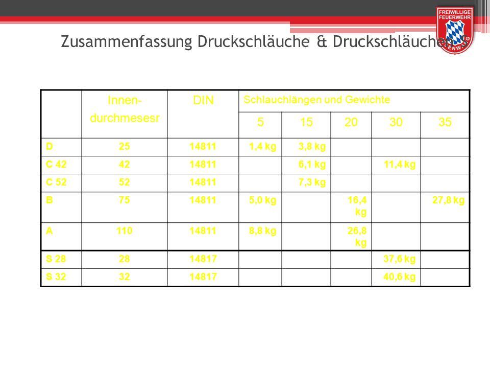 Zusammenfassung Druckschläuche & Druckschläuchen S Innen- durchmesesr DIN Schlauchlängen und Gewichte 515203035 D25148111,4 kg3,8 kg C 4242148116,1 kg