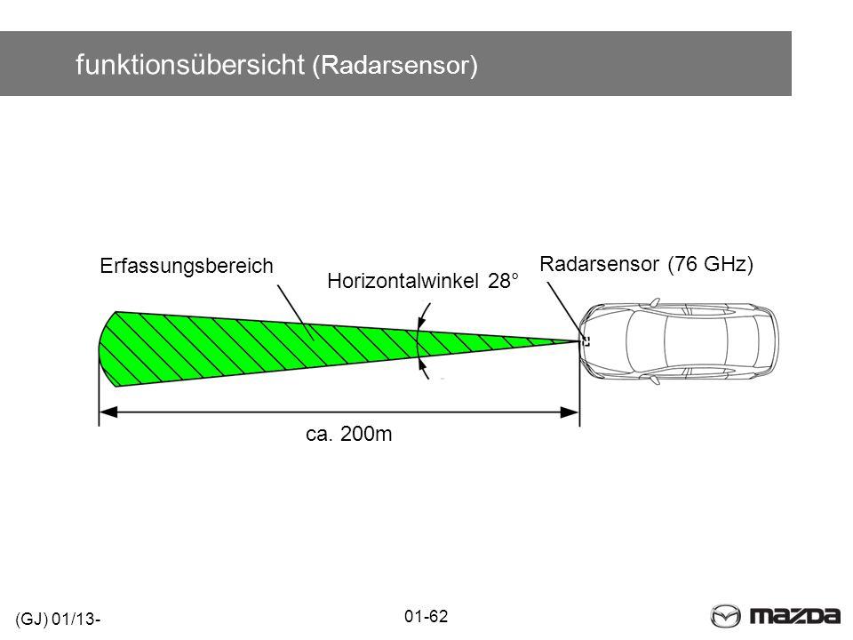 funktionsübersicht (Radarsensor) 01-62 (GJ) 01/13- Erfassungsbereich Radarsensor (76 GHz) ca. 200m Horizontalwinkel 28°