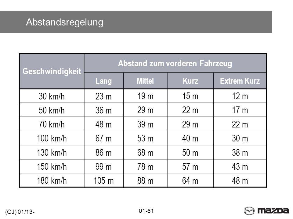 Abstandsregelung 01-61 (GJ) 01/13- Geschwindigkeit Abstand zum vorderen Fahrzeug LangMittelKurzExtrem Kurz 30 km/h23 m 19 m15 m12 m 50 km/h36 m 29 m22
