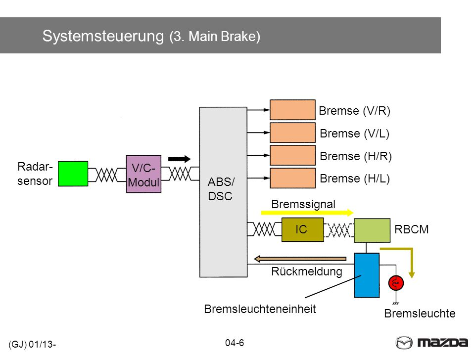 Systemsteuerung (3. Main Brake) (GJ) 01/13- IC 04-6 V/C- Modul Bremse (V/R) Bremse (V/L) Bremse (H/R) Bremse (H/L) ABS/ DSC Radar- sensor RBCM Bremsle