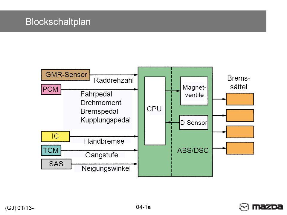 Blockschaltplan 04-1a (GJ) 01/13- ABS/DSC CPU Magnet- ventile PCM IC TCM SAS Raddrehzahl Brems- sättel D-Sensor Fahrpedal Drehmoment Bremspedal Kupplu