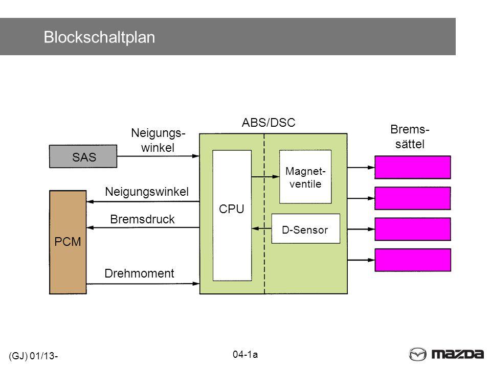 Blockschaltplan 04-1a (GJ) 01/13- CPU Magnet- ventile PCM SAS Brems- sättel D-Sensor Drehmoment Neigungs- winkel Neigungswinkel Bremsdruck ABS/DSC