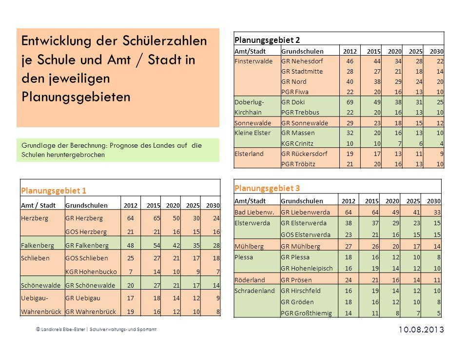 10.08.2013 © Landkreis Elbe-Elster | Schulverwaltungs- und Sportamt Planungsgebiet 1 Amt / StadtGrundschulen20122015202020252030 HerzbergGR Herzberg64