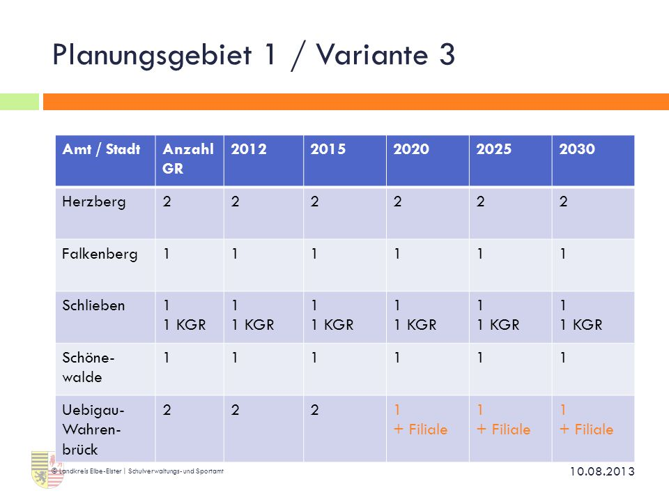 Planungsgebiet 1 / Variante 3 10.08.2013 © Landkreis Elbe-Elster | Schulverwaltungs- und Sportamt Amt / StadtAnzahl GR 20122015202020252030 Herzberg22