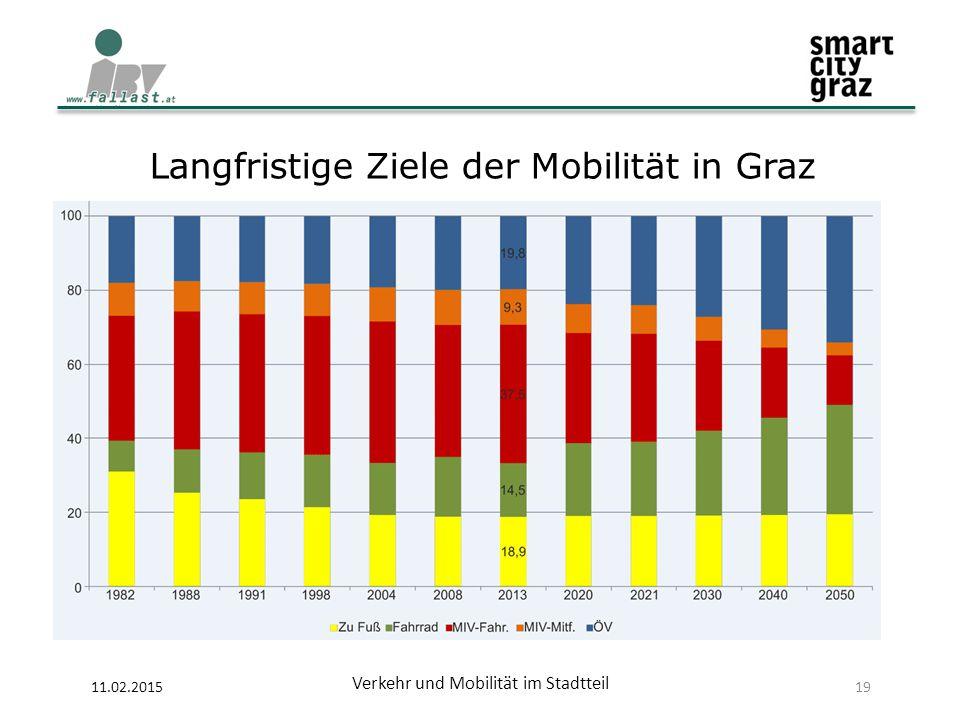 11.02.2015 Verkehr und Mobilität im Stadtteil 19 Langfristige Ziele der Mobilität in Graz