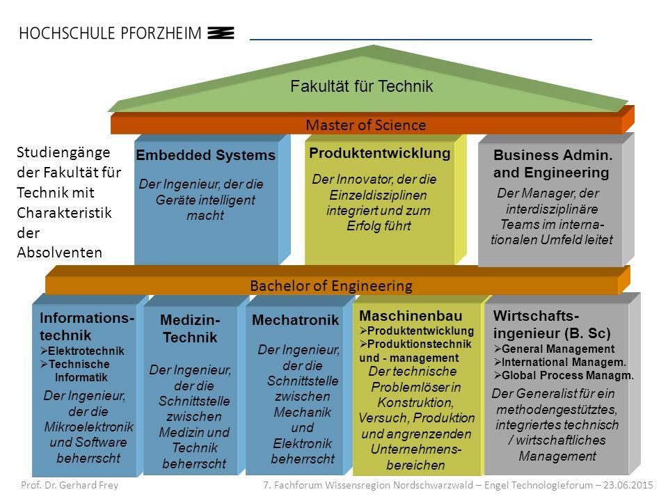 7.Fachforum Wissensregion Nordschwarzwald – Engel Technologieforum – 23.06.2015 Prof.