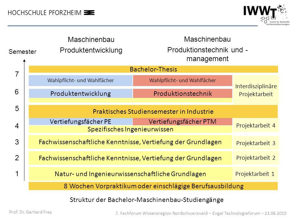Struktur der Bachelor-Maschinenbau-Studiengänge Semester Praktisches Studiensemester in Industrie Natur- und Ingenieurwissenschaftliche Grundlagen Bac