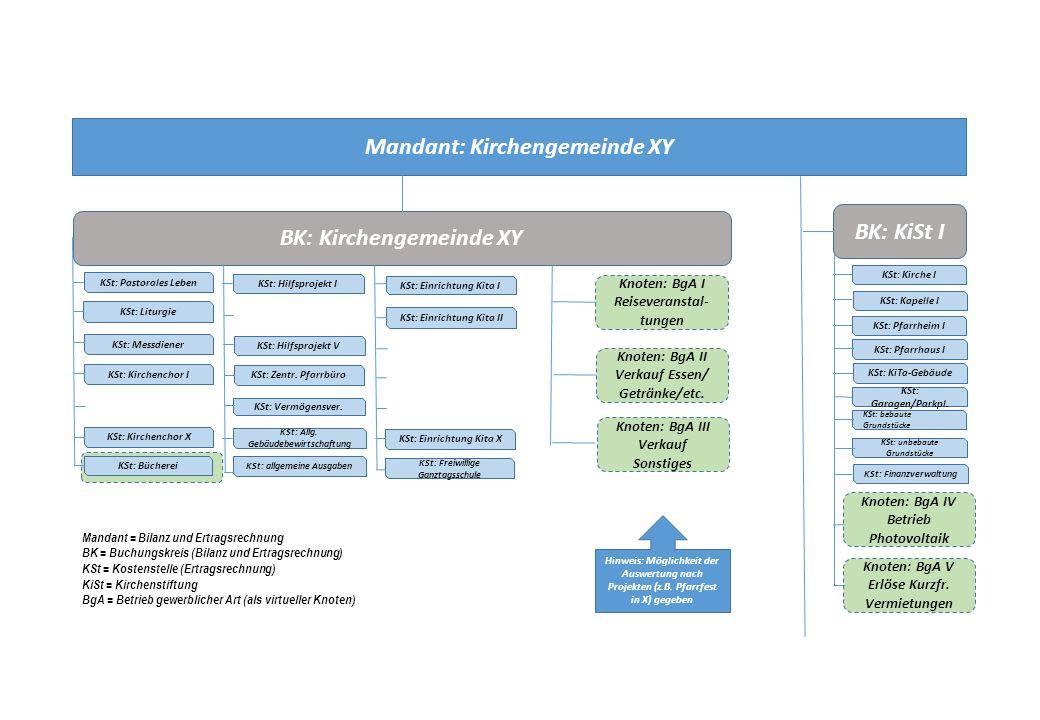 Knoten: BgA III Mandant: Kirchengemeinde XY BK: Kirchengemeinde XY KSt: Zentr.