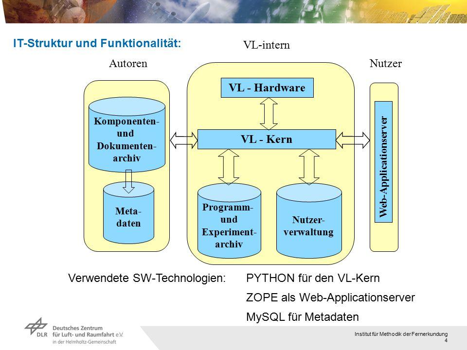 Institut für Methodik der Fernerkundung 4 IT-Struktur und Funktionalität: Programm- und Experiment- archiv Nutzer- verwaltung VL - Kern VL - Hardware VL-intern Komponenten- und Dokumenten- archiv Meta- daten AutorenNutzer Web-Applicationserver Verwendete SW-Technologien:PYTHON für den VL-Kern ZOPE als Web-Applicationserver MySQL für Metadaten