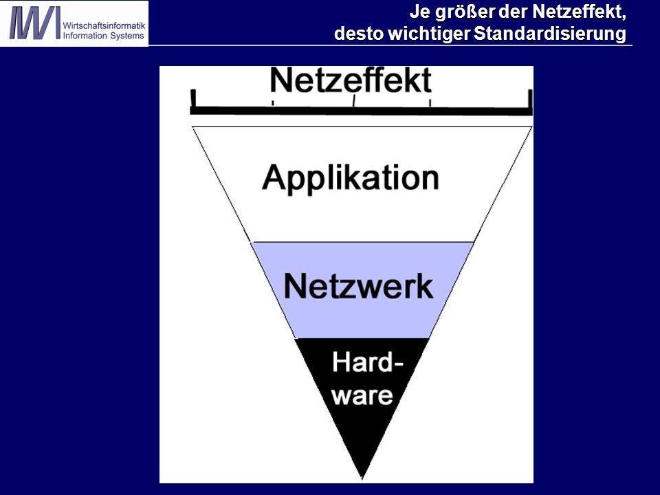 Je größer der Netzeffekt, desto wichtiger Standardisierung