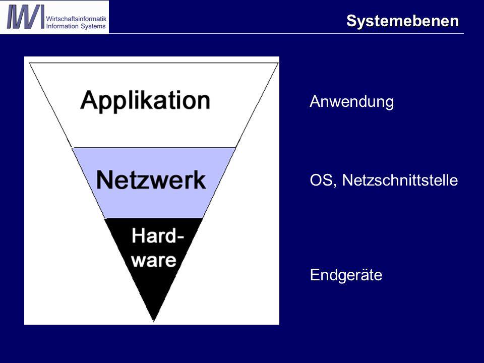 Systemebenen Endgeräte OS, Netzschnittstelle Anwendung