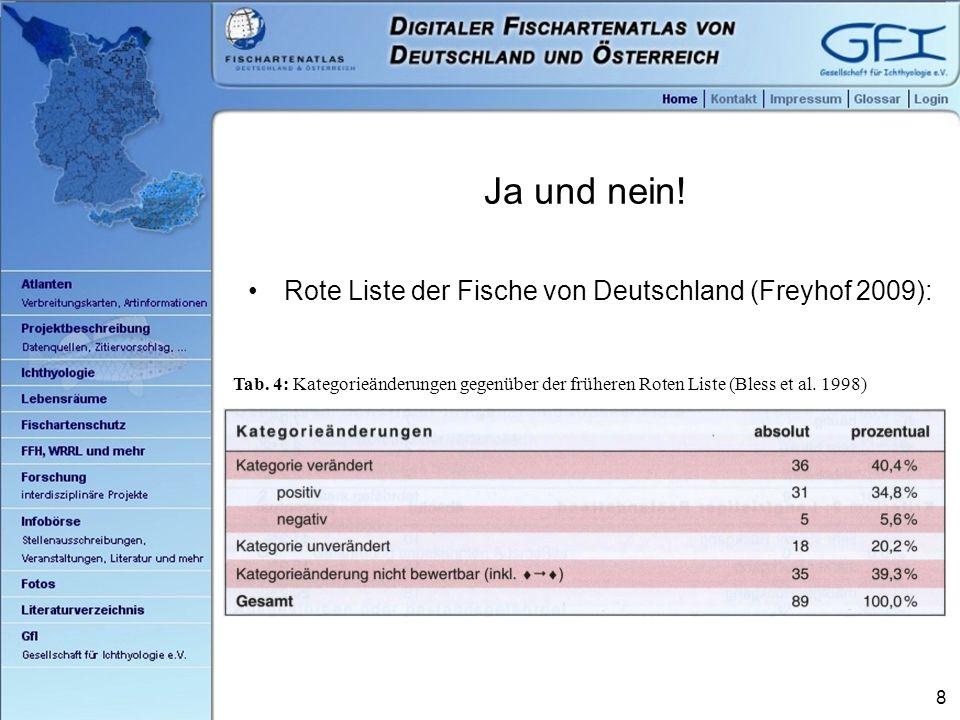 8 Ja und nein. Rote Liste der Fische von Deutschland (Freyhof 2009): Tab.