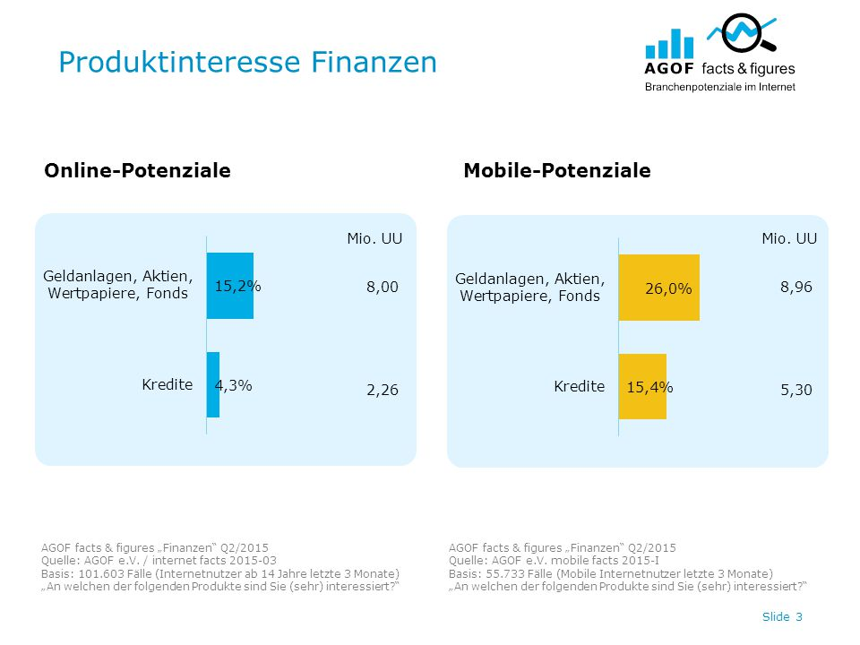 "Produktinteresse Finanzen Slide 3 8,00 2,26 Online-PotenzialeMobile-Potenziale AGOF facts & figures ""Finanzen Q2/2015 Quelle: AGOF e.V."
