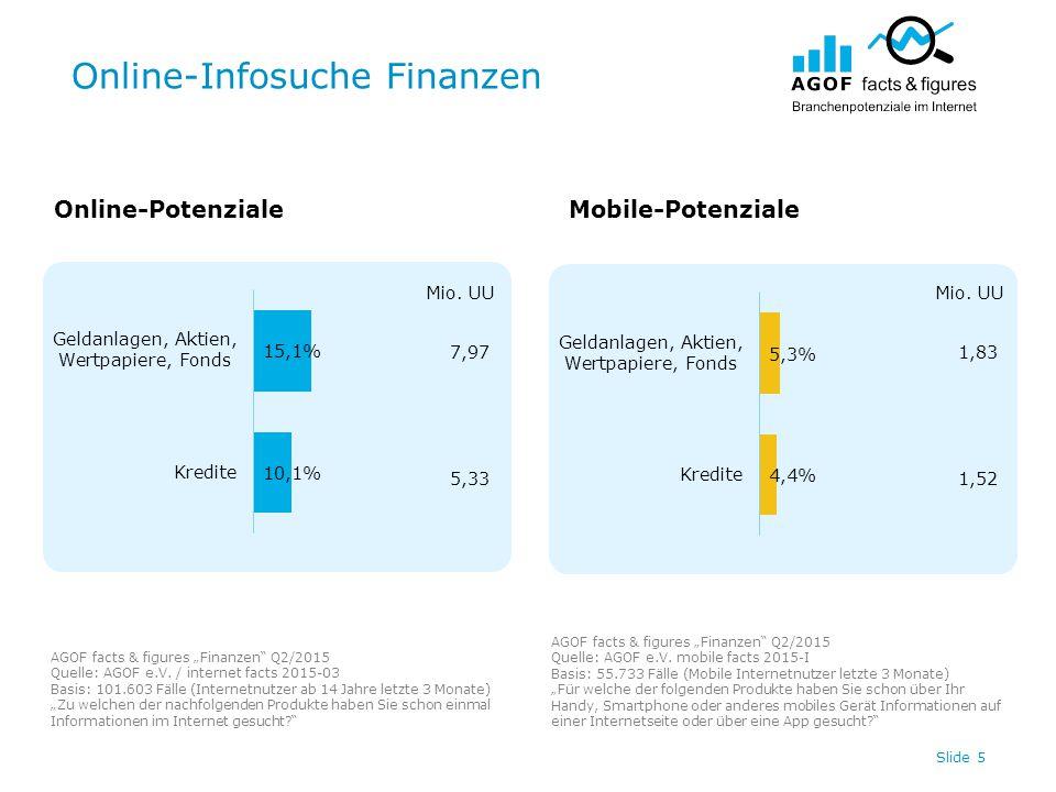 "Online-Infosuche Finanzen Slide 5 Online-PotenzialeMobile-Potenziale AGOF facts & figures ""Finanzen Q2/2015 Quelle: AGOF e.V."