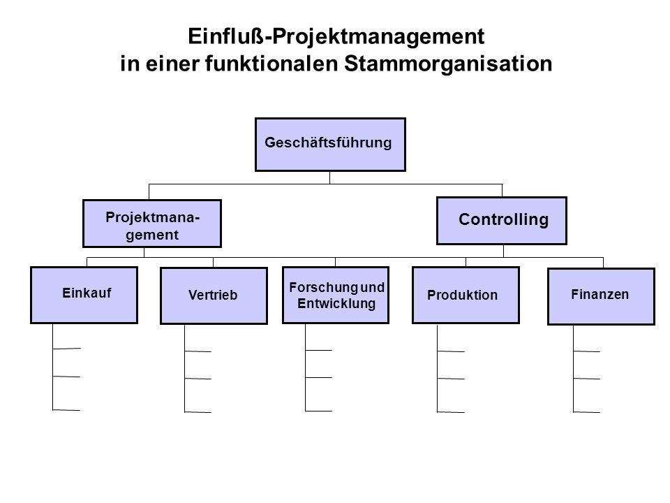 Reine Projektorganisation (mit Stabs-Projektorganisation = Einflussorganisation zum Vergleich) *Stabs-Projekt- Organisation **Reine Projektorganisation