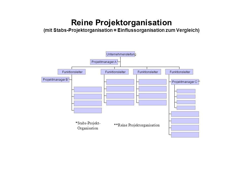 Reine Projektorganisation (mit Stabs-Projektorganisation = Einflussorganisation zum Vergleich) *Stabs-Projekt- Organisation **Reine Projektorganisatio