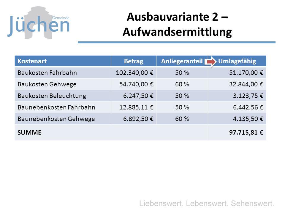 KostenartBetragAnliegeranteilUmlagefähig Baukosten Fahrbahn102.340,00 €50 %51.170,00 € Baukosten Gehwege54.740,00 €60 %32.844,00 € Baukosten Beleuchtung 6.247,50 €50 %3.123,75 € Baunebenkosten Fahrbahn 12.885,11 €50 %6.442,56 € Baunebenkosten Gehwege 6.892,50 €60 %4.135,50 € SUMME97.715,81 € Ausbauvariante 2 – Aufwandsermittlung
