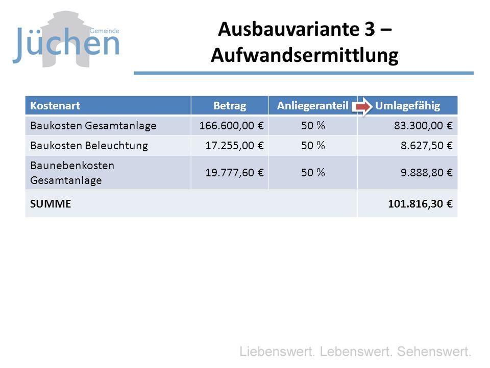 KostenartBetragAnliegeranteilUmlagefähig Baukosten Gesamtanlage166.600,00 €50 %83.300,00 € Baukosten Beleuchtung 17.255,00 €50 %8.627,50 € Baunebenkosten Gesamtanlage 19.777,60 €50 %9.888,80 € SUMME101.816,30 € Ausbauvariante 3 – Aufwandsermittlung