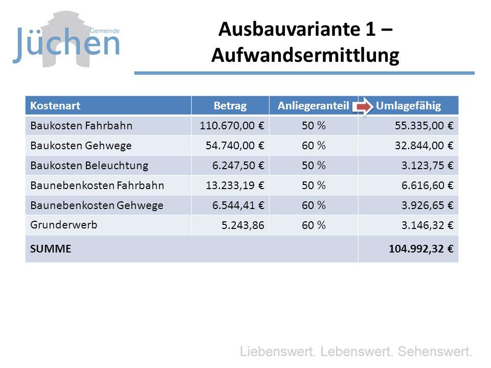 KostenartBetragAnliegeranteilUmlagefähig Baukosten Fahrbahn110.670,00 €50 %55.335,00 € Baukosten Gehwege54.740,00 €60 %32.844,00 € Baukosten Beleuchtung 6.247,50 €50 %3.123,75 € Baunebenkosten Fahrbahn 13.233,19 €50 %6.616,60 € Baunebenkosten Gehwege 6.544,41 €60 %3.926,65 € Grunderwerb 5.243,8660 %3.146,32 € SUMME104.992,32 € Ausbauvariante 1 – Aufwandsermittlung