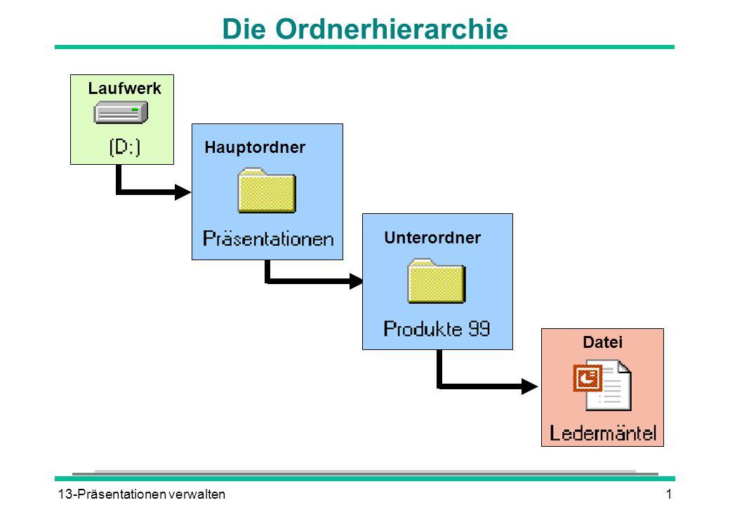 13-Präsentationen verwalten2 Datei öffnen DATEI ÖFFNEN Dialogfenster ÖFFNEN Listenfeld SUCHEN IN Vorher ge- öffneter Order Übergeordneter Ordner oder ÖFFNEN 2 2 2 2