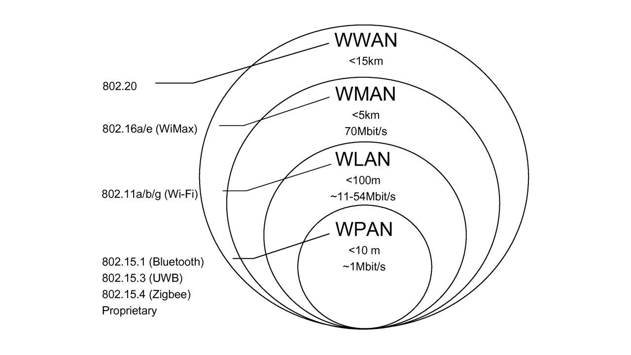 Eigenschaften: Störungen unwahrscheinlich Akkuersparnis Datenübertragungsrate VFIR-IrDAmax.