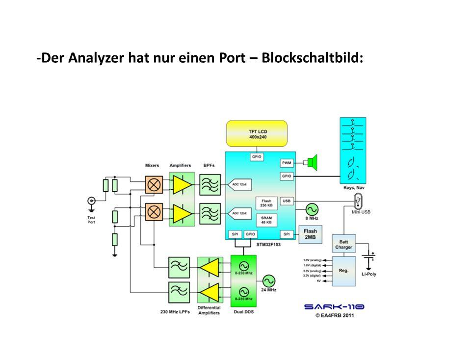 -Der Analyzer hat nur einen Port – Blockschaltbild: