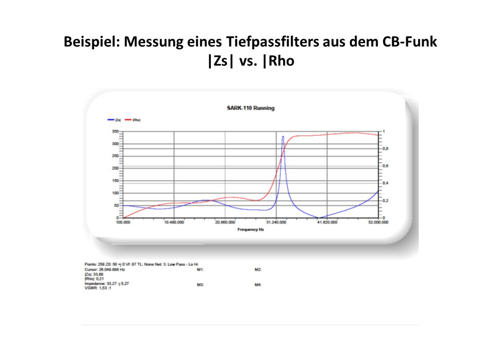 Beispiel: Messung eines Tiefpassfilters aus dem CB-Funk |Zs| vs. |Rho