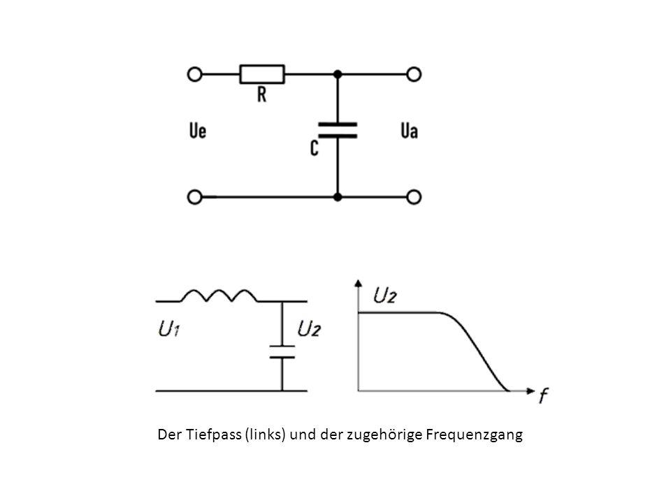 Der Tiefpass (links) und der zugehörige Frequenzgang