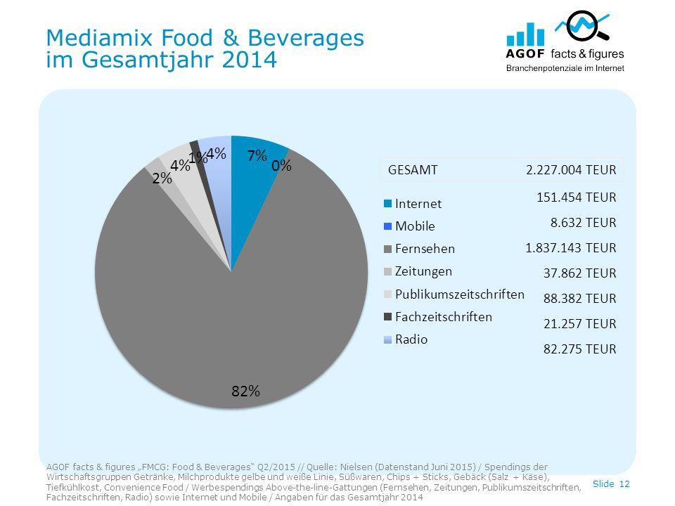 """Mediamix Food & Beverages im Gesamtjahr 2014 AGOF facts & figures """"FMCG: Food & Beverages Q2/2015 // Quelle: Nielsen (Datenstand Juni 2015) / Spendings der Wirtschaftsgruppen Getränke, Milchprodukte gelbe und weiße Linie, Süßwaren, Chips + Sticks, Gebäck (Salz + Käse), Tiefkühlkost, Convenience Food / Werbespendings Above-the-line-Gattungen (Fernsehen, Zeitungen, Publikumszeitschriften, Fachzeitschriften, Radio) sowie Internet und Mobile / Angaben für das Gesamtjahr 2014 Slide 12 151.454 TEUR 8.632 TEUR 1.837.143 TEUR 37.862 TEUR 88.382 TEUR 21.257 TEUR 82.275 TEUR GESAMT 2.227.004 TEUR"""
