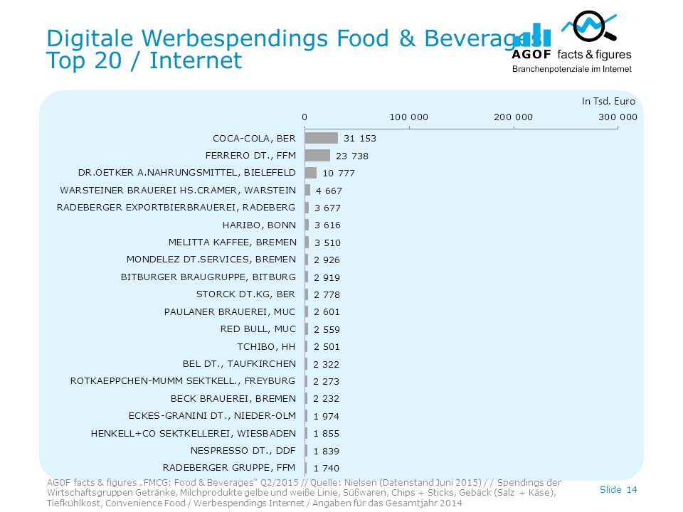 Digitale Werbespendings Food & Beverages Top 20 / Mobile Slide 15 In Tsd.