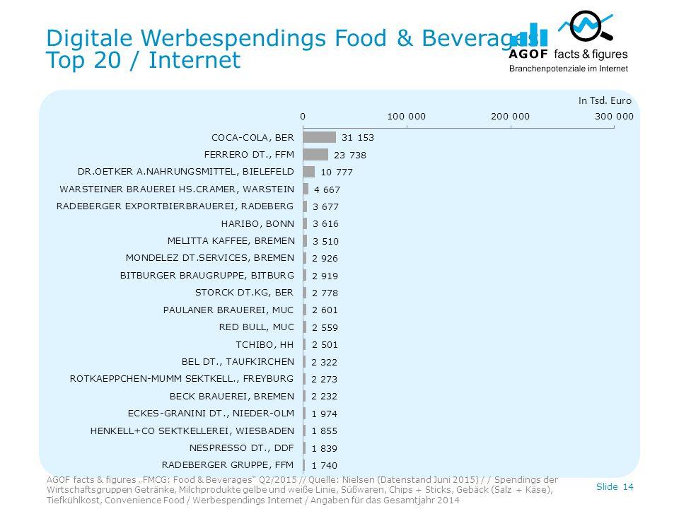 Digitale Werbespendings Food & Beverages Top 20 / Internet Slide 14 In Tsd.
