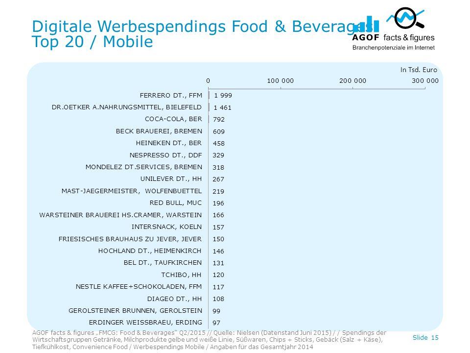 Digitale Werbespendings Food & Beverages Top 20 / Mobile Slide 15 In Tsd.