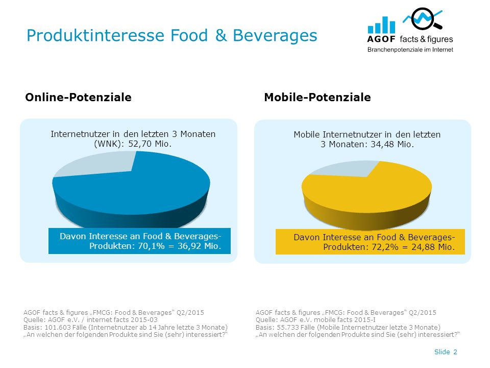 "Produktinteresse Food & Beverages Slide 3 Online-PotenzialeMobile-Potenziale AGOF facts & figures ""FMCG: Food & Beverages Q2/2015 Quelle: AGOF e.V."