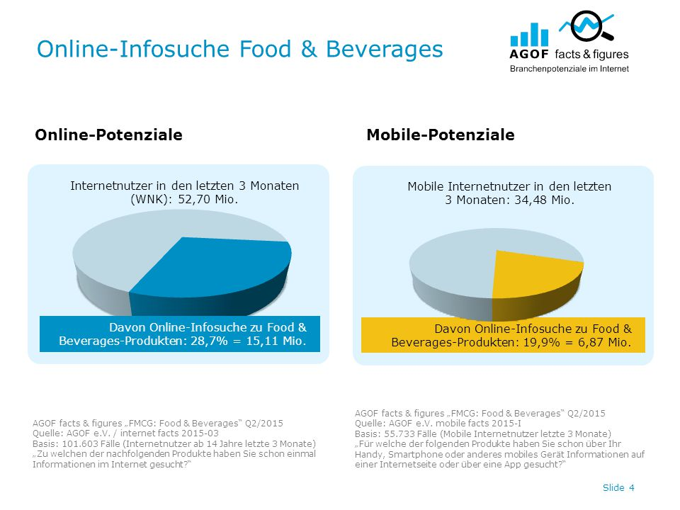 Online-Infosuche Food & Beverages Slide 4 Internetnutzer in den letzten 3 Monaten (WNK): 52,70 Mio.