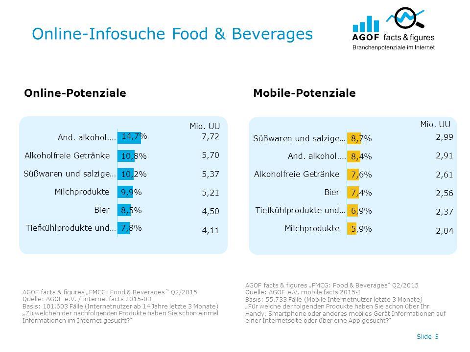 "Online-Infosuche Food & Beverages Slide 5 Online-PotenzialeMobile-Potenziale AGOF facts & figures ""FMCG: Food & Beverages Q2/2015 Quelle: AGOF e.V."