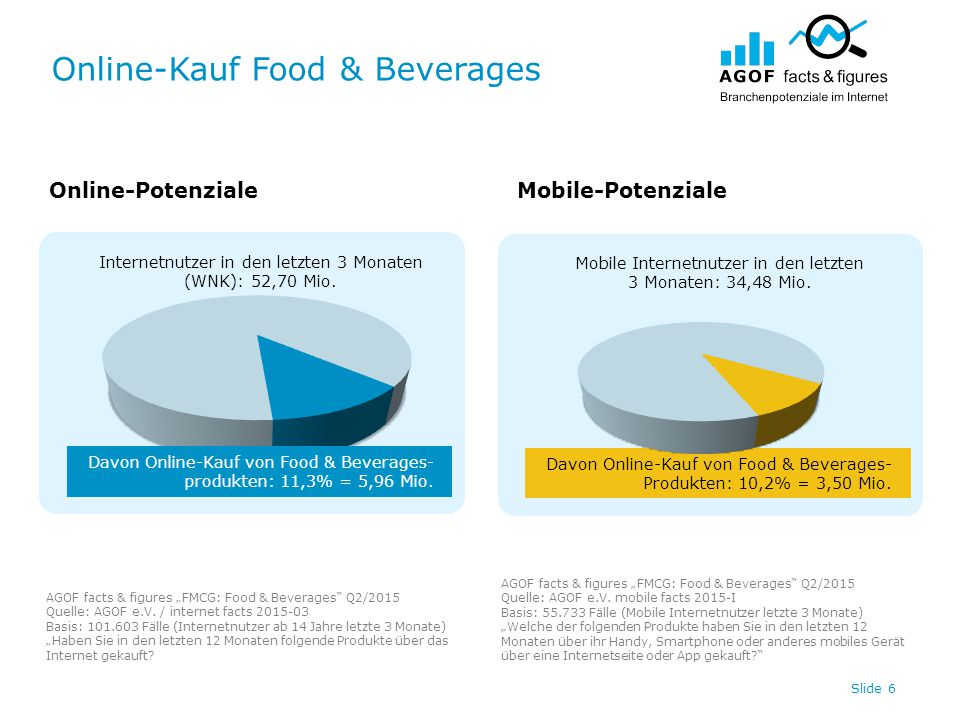 "Online-Kauf Food & Beverages Slide 7 Online-PotenzialeMobile-Potenziale AGOF facts & figures ""FMCG: Food & Beverages Q2/2015 Quelle: AGOF e.V."