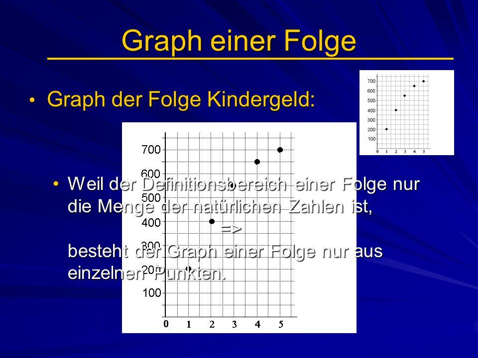 Graph einer Folge Graph der Folge Kindergeld: Graph der Folge Kindergeld: Weil der Definitionsbereich einer Folge nur die Menge der natürlichen Zahlen