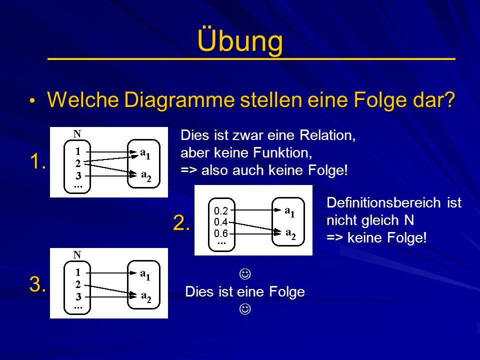 Übung Welche Diagramme stellen eine Folge dar? Welche Diagramme stellen eine Folge dar? 1.2.3. Dies ist zwar eine Relation, aber keine Funktion, => al