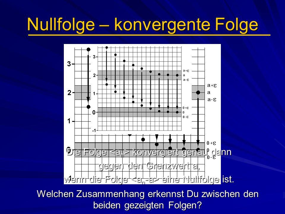 Nullfolge – konvergente Folge Welchen Zusammenhang erkennst Du zwischen den beiden gezeigten Folgen? Die Folge konvergiert genau dann gegen den Grenzw