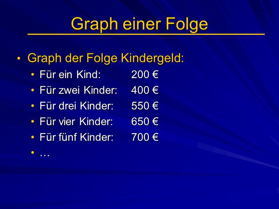 Graph einer Folge Graph der Folge Kindergeld: Graph der Folge Kindergeld: Weil der Definitionsbereich einer Folge nur die Menge der natürlichen Zahlen ist, => besteht der Graph einer Folge nur aus einzelnen Punkten.Weil der Definitionsbereich einer Folge nur die Menge der natürlichen Zahlen ist, => besteht der Graph einer Folge nur aus einzelnen Punkten.