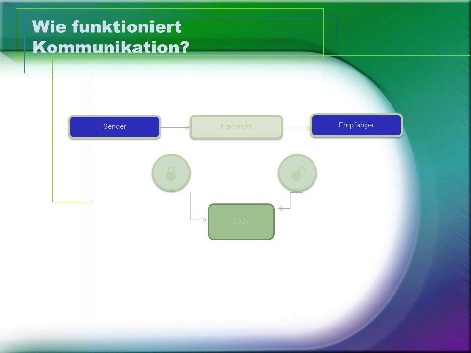 Wie funktioniert Kommunikation? Nachricht Empfänger Sender     Code