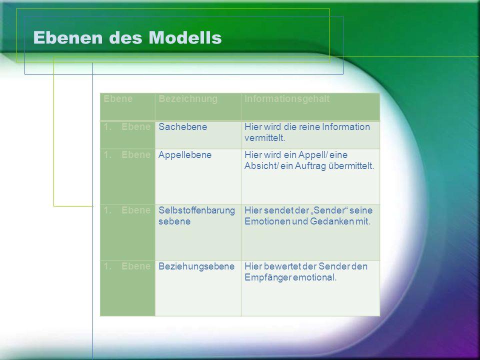 Ebenen des Modells EbeneBezeichnungInformationsgehalt 1.EbeneSachebeneHier wird die reine Information vermittelt. 1.EbeneAppellebeneHier wird ein Appe