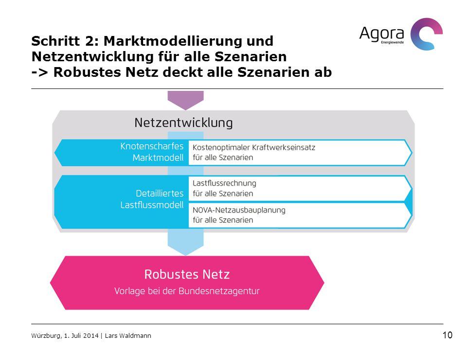 Schritt 2: Marktmodellierung und Netzentwicklung für alle Szenarien -> Robustes Netz deckt alle Szenarien ab Würzburg, 1.
