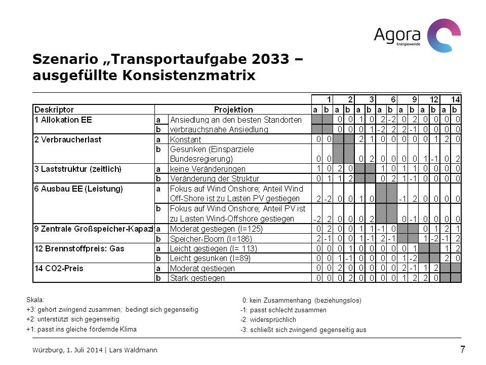"""Szenario """"Transportaufgabe 2033 – ausgefüllte Konsistenzmatrix Skala: +3: gehört zwingend zusammen; bedingt sich gegenseitig +2: unterstützt sich gegenseitig +1: passt ins gleiche fördernde Klima 0: kein Zusammenhang (beziehungslos) -1: passt schlecht zusammen -2: widersprüchlich -3: schließt sich zwingend gegenseitig aus Würzburg, 1."""
