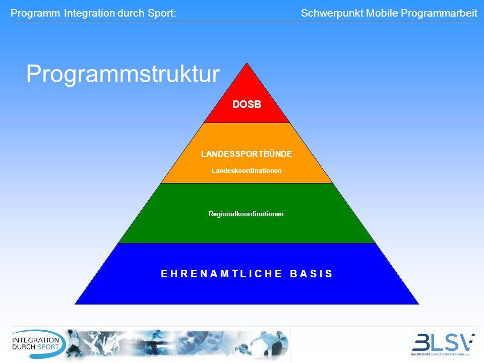 Programm Integration durch Sport: Schwerpunkt Mobile Programmarbeit DOSB LANDESSPORTBÜNDE Landeskoordinationen Regionalkoordinationen E H R E N A M T L I C H E B A S I S Programmstruktur