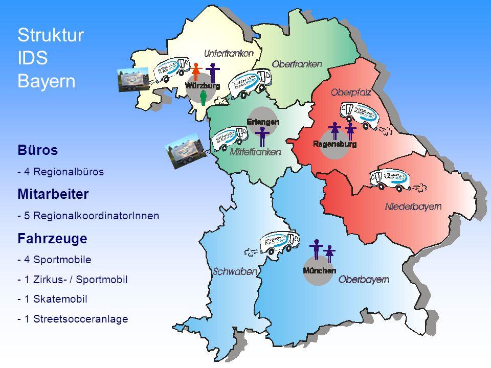 Struktur IDS Bayern Büros - 4 Regionalbüros Mitarbeiter - 5 RegionalkoordinatorInnen Fahrzeuge - 4 Sportmobile - 1 Zirkus- / Sportmobil - 1 Skatemobil - 1 Streetsocceranlage