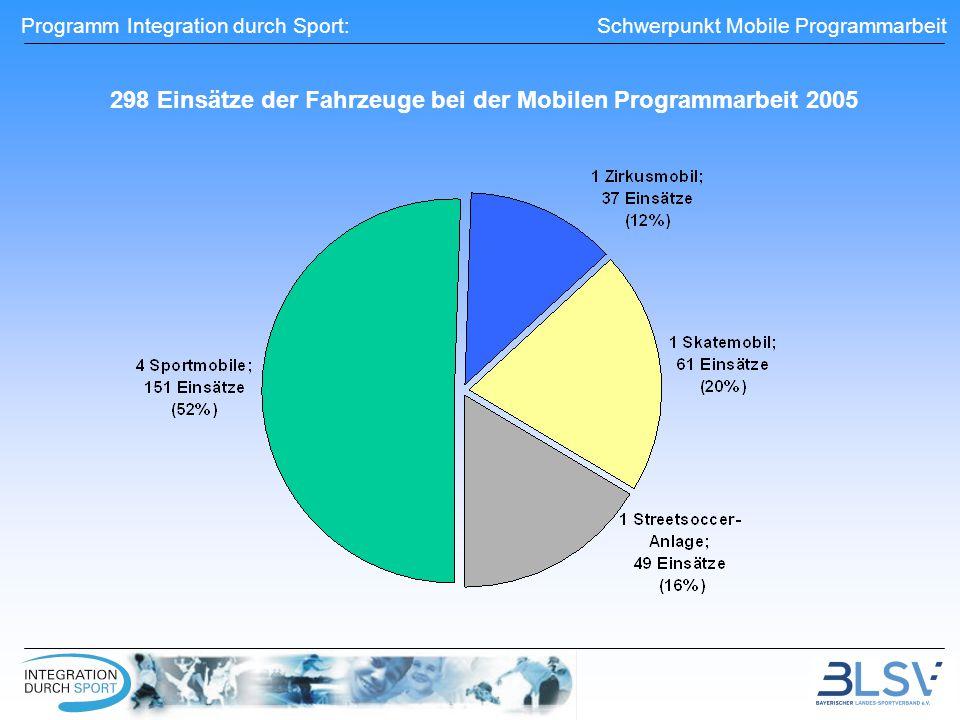 Programm Integration durch Sport: Schwerpunkt Mobile Programmarbeit 298 Einsätze der Fahrzeuge bei der Mobilen Programmarbeit 2005