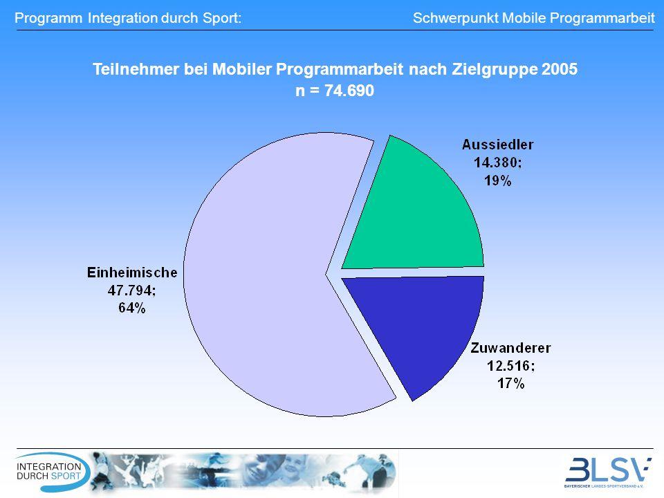 Programm Integration durch Sport: Schwerpunkt Mobile Programmarbeit Teilnehmer bei Mobiler Programmarbeit nach Zielgruppe 2005 n = 74.690