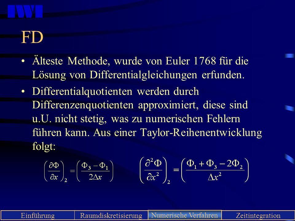 IWI EinführungRaumdiskretisierungNumerische VerfahrenZeitintegration FD Älteste Methode, wurde von Euler 1768 für die Lösung von Differentialgleichung